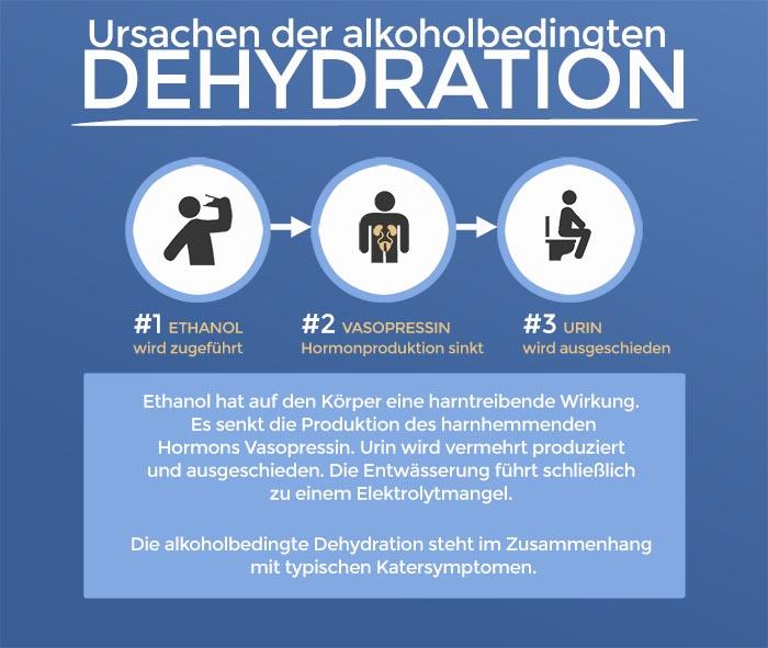Was tun gegen Kater? Ursachen der alkoholbedingten Dehydration